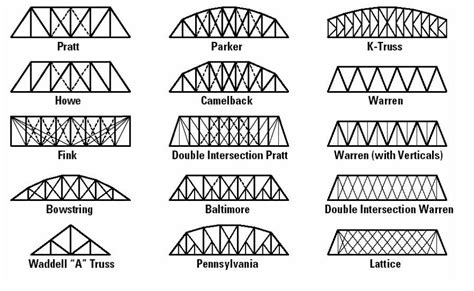 design criteria for bridges and other structures grade8structures