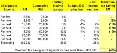 malaysia income tax table malaysia income tax table 2016 newhairstylesformen2014 com