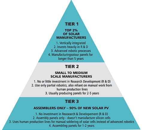 tier 1 solar panels list 2016 solar panels quality pyramid tier 1 2 3 renewable