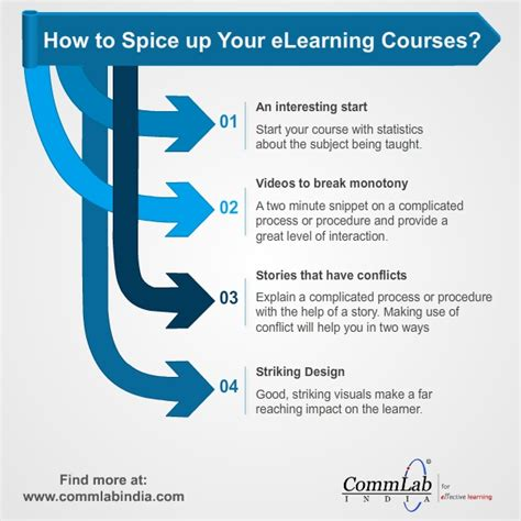 How To Spice Up Your by How To Spice Up Your E Learning Courses An Infographic