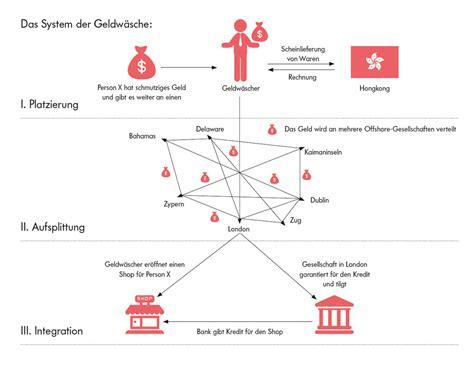 wirtschaftskreislauf bank deutsche staatseigene bank 252 berweist auf seltsame weise
