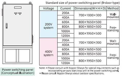power switching panel