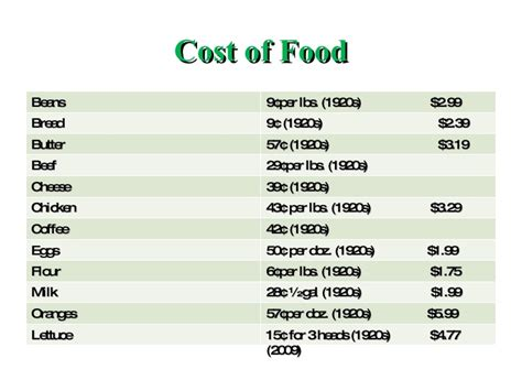 average cost of food the american standard of living
