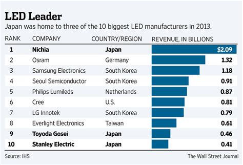 Light Companies In by Nobel Prize For Led A Morale Booster For Japanese