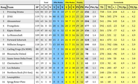 tabelle dritte liga ewige tabelle la liga