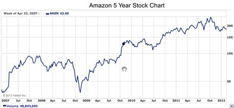 amazon stock why we re not as rational as we d like to think may 03