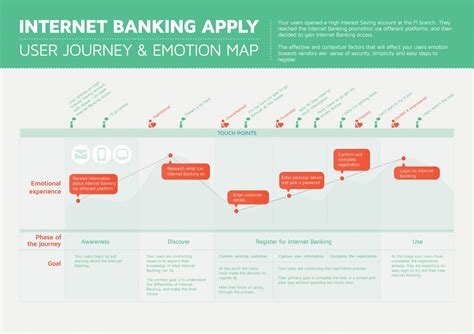 designmantic delete account internet banking user journey mapping visual ly