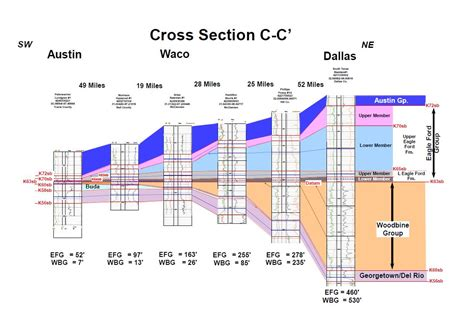 stratigraphic cross section stratigraphic cross section 28 images kgs cyclic
