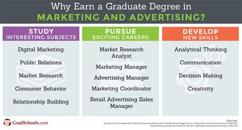 Top Mba Marketing Graduate Schools by Top Marketing And Advertising Graduate Programs