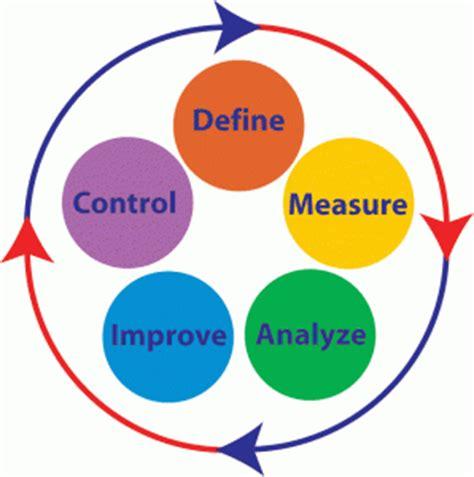 design defect definition tqm zero defect achievement management guru