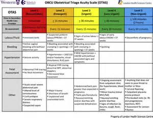 triage colors esi score triage images search
