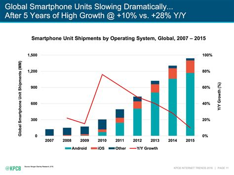 android vs iphone sales ios continues bleeding to android as smartphone market slows considerably
