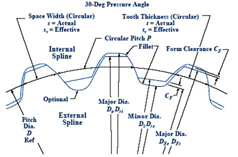 Involute Spline And Serration Universal Design Calculator