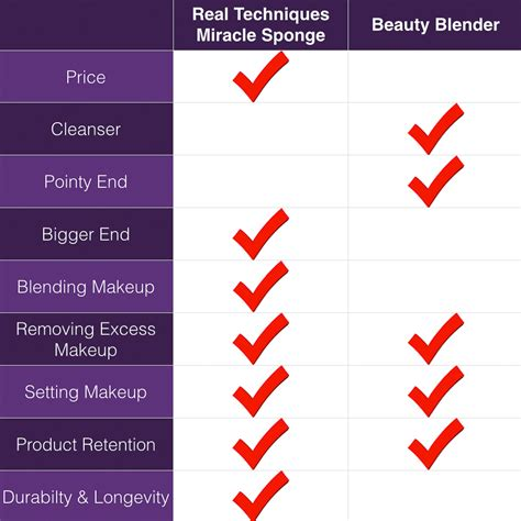 Blender Real Techniques blender vs real techniques miracle sponge is it