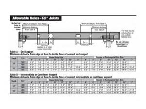tji span tables floor i joists page 3 internachi inspection forum