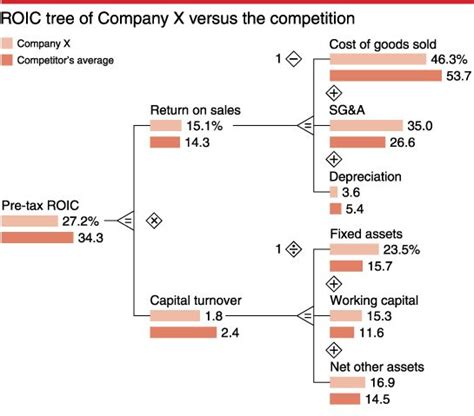 value tree template what is value based management mckinsey