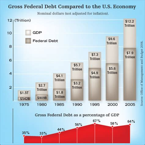 Who Sets The Debt Ceiling by Balanced Budget Amendment
