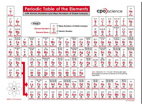 Periodic Table With Protons And Neutrons by Eighth Grade Lesson Atom Building Betterlesson