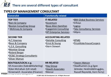 Bcg Career Path Mba by Consulting Toolkit Consulting Careers