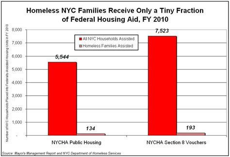 section 8 voucher nyc fact vs spin federal housing programs and nyc