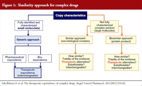 section 505 b 2 non biological complex drugs nbcds and their follow on