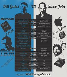 biography of bill gates resume 1000 images about design graphics and infographics on