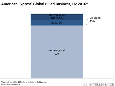 Venmo Amex Gift Card - hilton co brand could lift amex business insider