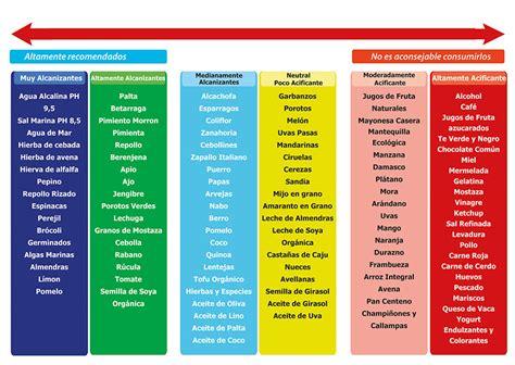 alimentos alcalinos tabla alimentos alcalinos resistencia al nuevo orden mundial