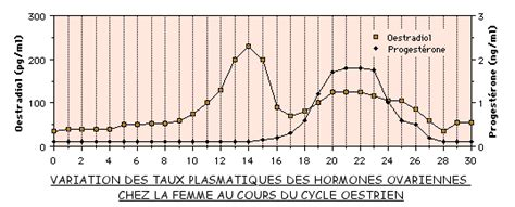 proteinurie 0 16 grossesse taux hcg faible