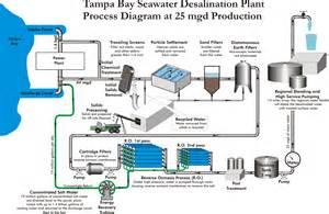 entsalzungsanlage haus salt water desalination ftempo