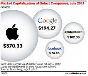 apple market cap report validates big four s dominance of the digital landscape