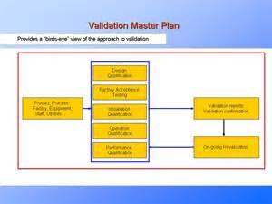 validation test plan template validation master plan explainedpresentationeze
