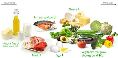 keto diet ketogenic diet food list the best and worst keto foods