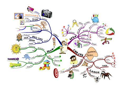 cara membuat mind map lucu apakah itu mind map majalah berita