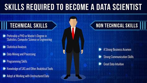 How Do I Become A Data Scientist As An Mba by What Skills Do I Need To Become A Data Scientist