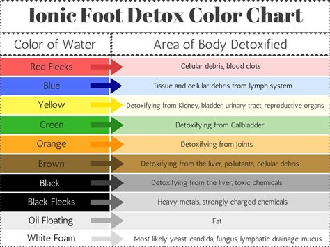 Detox Color Chart by Weight Loss Benefits Of Foot Detox From Matrix Spa