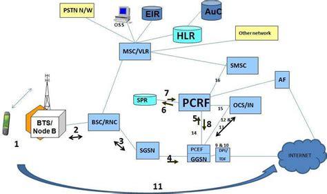 network traffic flow diagram network traffic flow diagram gallery diagram writing