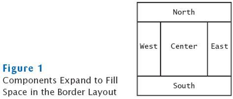 default layout manager of frame horstmann chapter 14