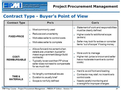 design and build type of contract procurement management ppt download