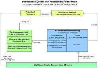 Wen Lädt Zum Richtfest Ein by File Politisches System Der Russischen F 246 Deration Svg