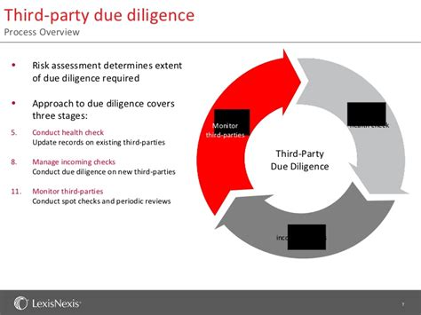 third party risk due diligence feb 2012