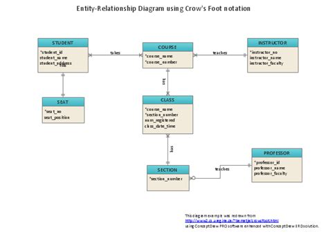 er database diagram tool entity relationship diagram erd software for design