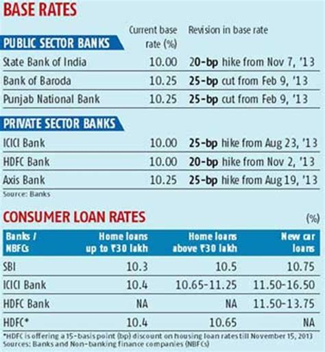 bank auto loans home and auto loans get dearer rediff business