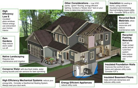 high efficiency home plans the best 100 designing a green home image collections