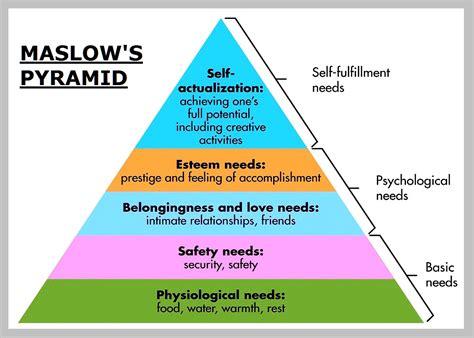 diagram of motivation maslow theory of human motivation chart diagram charts