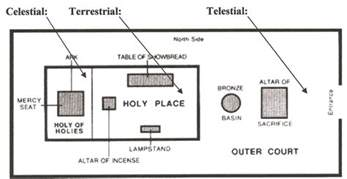 moses tabernacle diagram memes