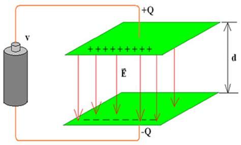 capacitor de placas paralelas capacit 226 ncia de um capacitor de placas paralelas alunos