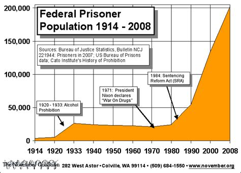 gbh sentencing guidelines section 20 drug war injustice and us