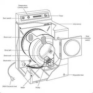 How To Repair A Clothes Dryer How To Repair A Frigidaire Clothes Dryer Ehow Review Ebooks