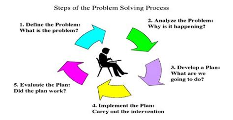 Of Mba Problem Solving Model by Response To Intervention Problem Solving